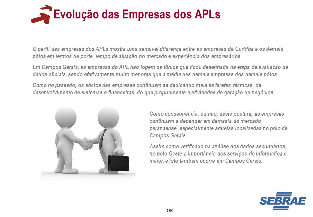 180 Evolução das Empresas dos APLs O perfil das empresas dos APLs mostra uma sensível diferença entre as empresas de Curitiba e os demais pólos em ter