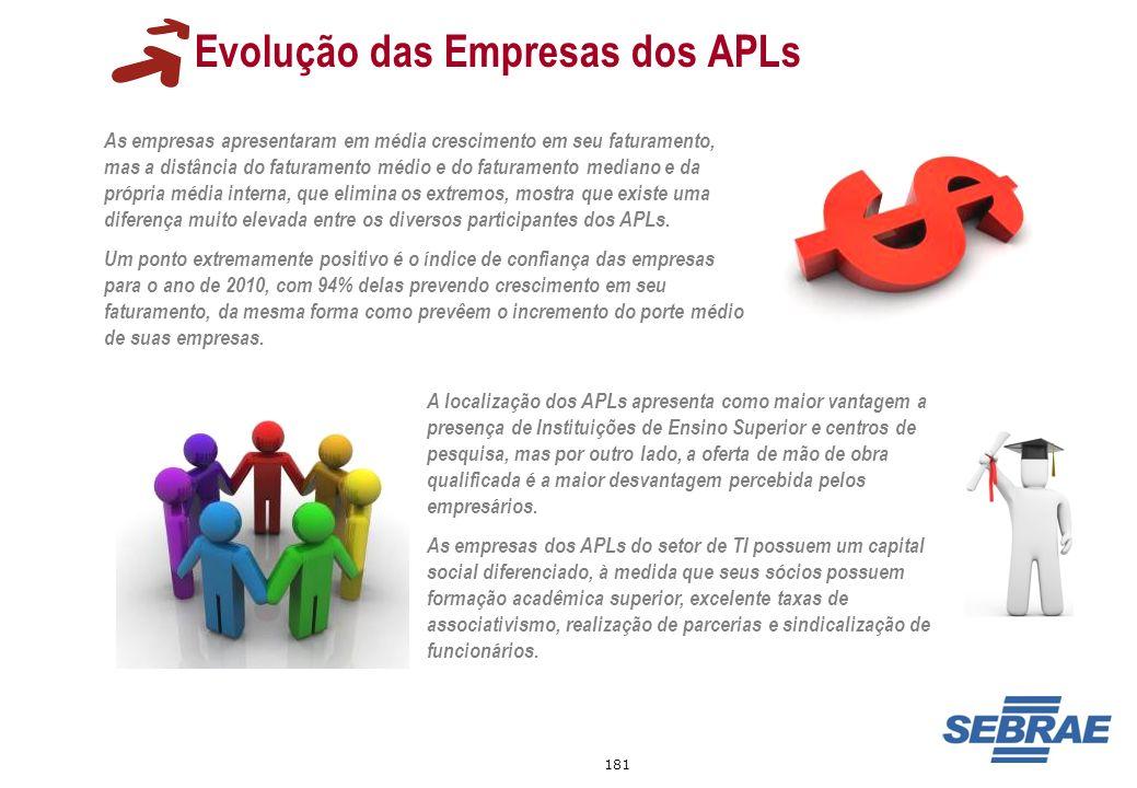 181 Evolução das Empresas dos APLs As empresas apresentaram em média crescimento em seu faturamento, mas a distância do faturamento médio e do faturam