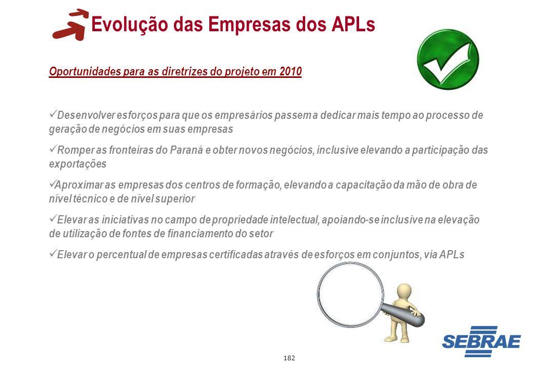 182 Evolução das Empresas dos APLs Oportunidades para as diretrizes do projeto em 2010 Desenvolver esforços para que os empresários passem a dedicar m