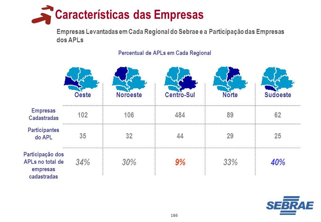 186 Características das Empresas Empresas Levantadas em Cada Regional do Sebrae e a Participação das Empresas dos APLs Percentual de APLs em Cada Regi