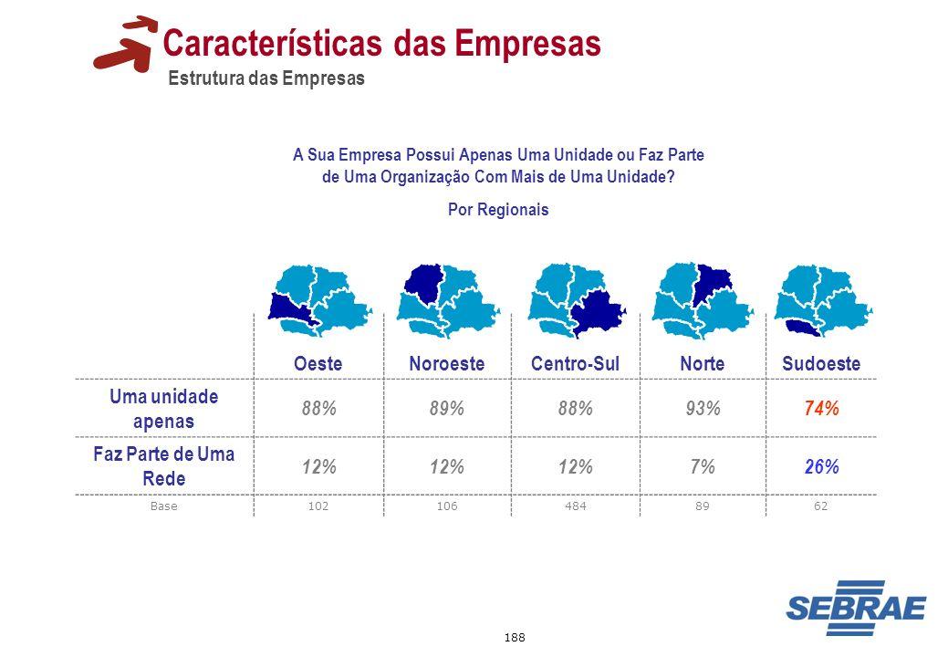 188 Características das Empresas Estrutura das Empresas A Sua Empresa Possui Apenas Uma Unidade ou Faz Parte de Uma Organização Com Mais de Uma Unidad