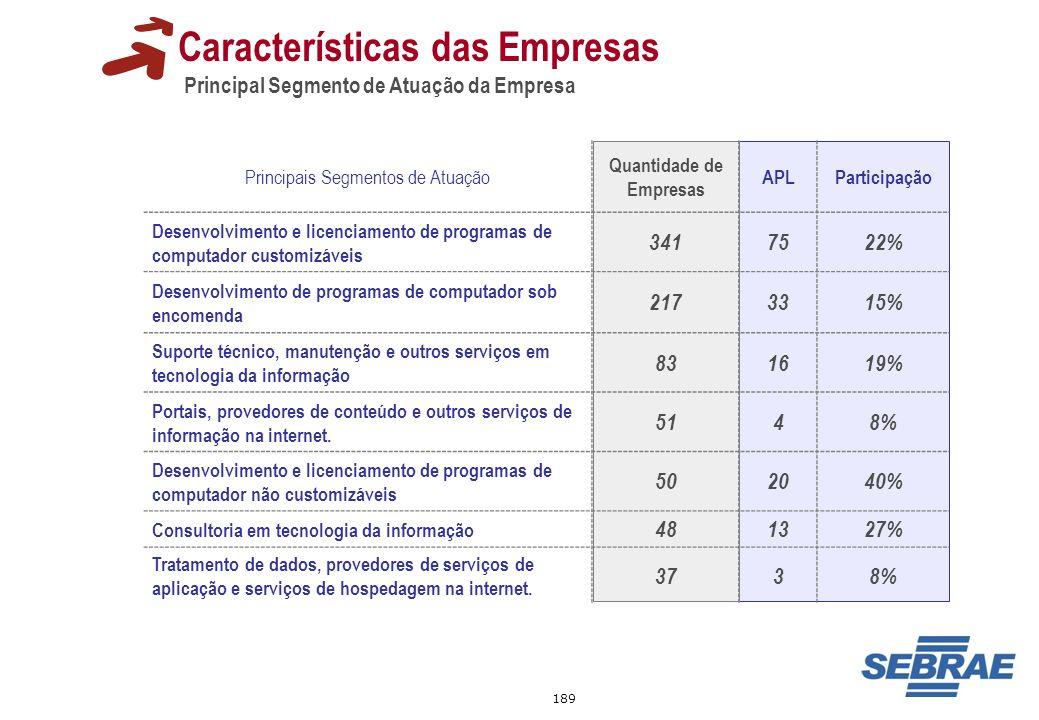 189 Principais Segmentos de Atuação Quantidade de Empresas APLParticipação Desenvolvimento e licenciamento de programas de computador customizáveis 34