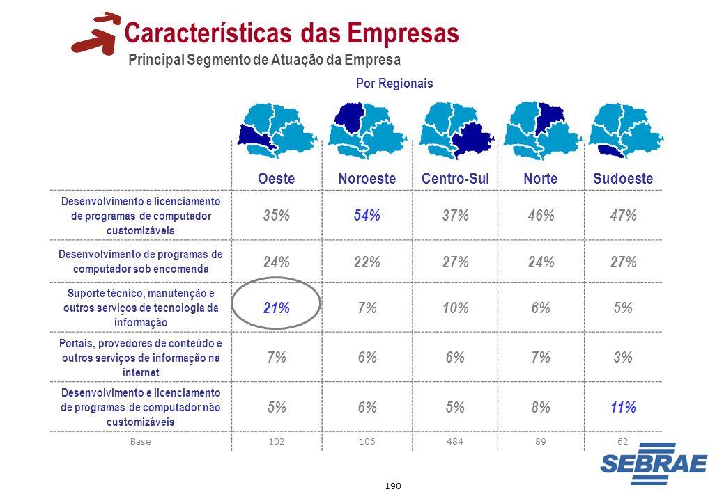 190 Características das Empresas Principal Segmento de Atuação da Empresa Por Regionais OesteNoroesteCentro-SulNorteSudoeste Desenvolvimento e licenci