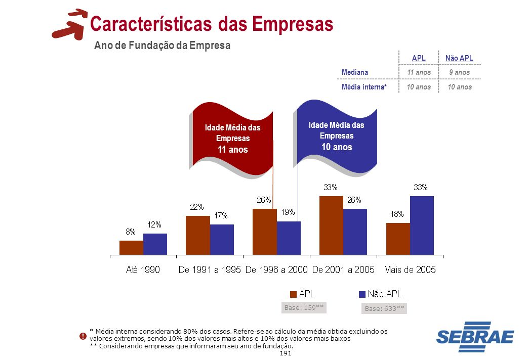 191 Idade Média das Empresas 11 anos Idade Média das Empresas 11 anos Ano de Fundação da Empresa Base: 633** Características das Empresas * Média inte