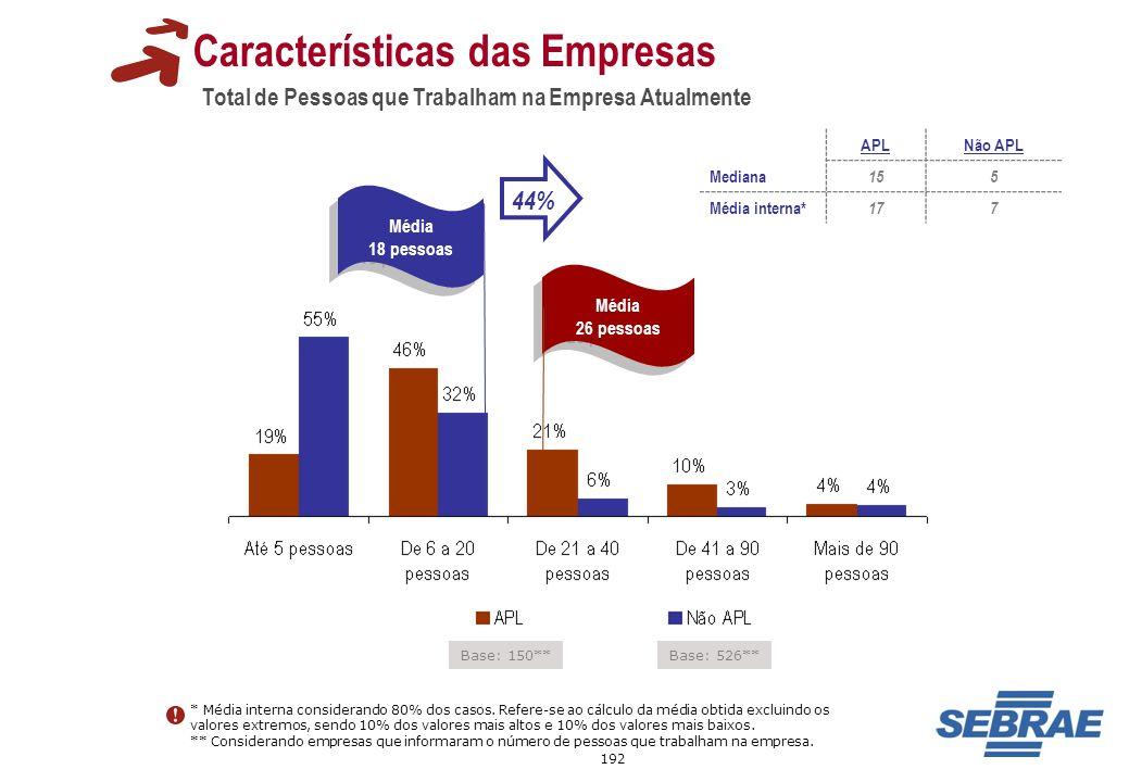 192 Total de Pessoas que Trabalham na Empresa Atualmente Características das Empresas Base: 150** Base: 526** Média 26 pessoas Média 26 pessoas Média