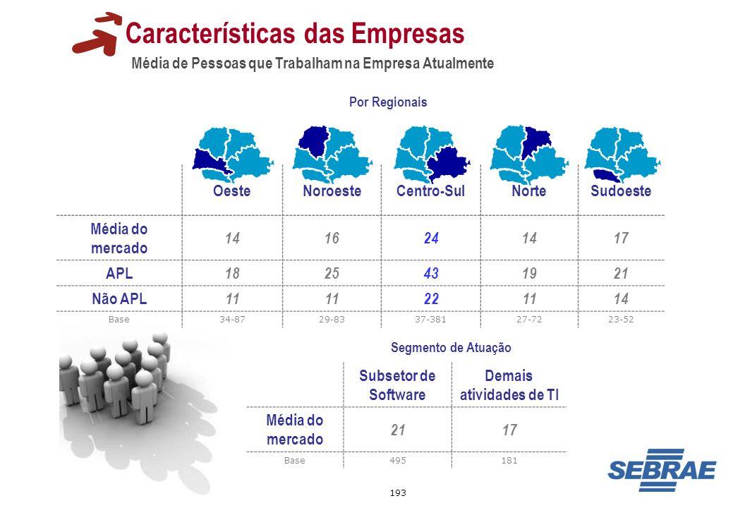 193 Média de Pessoas que Trabalham na Empresa Atualmente Características das Empresas Por Regionais OesteNoroesteCentro-SulNorteSudoeste Média do merc