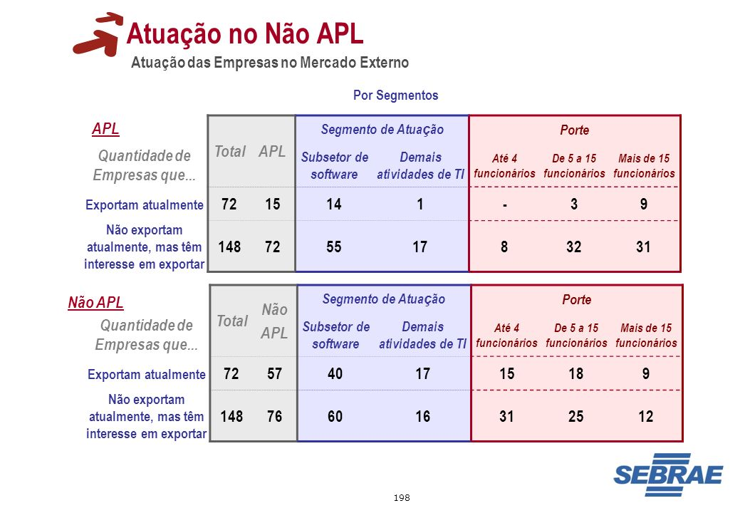198 Atuação das Empresas no Mercado Externo Atuação no Não APL TotalAPL Segmento de Atua ç ãoPorte Quantidade de Empresas que... Subsetor de software