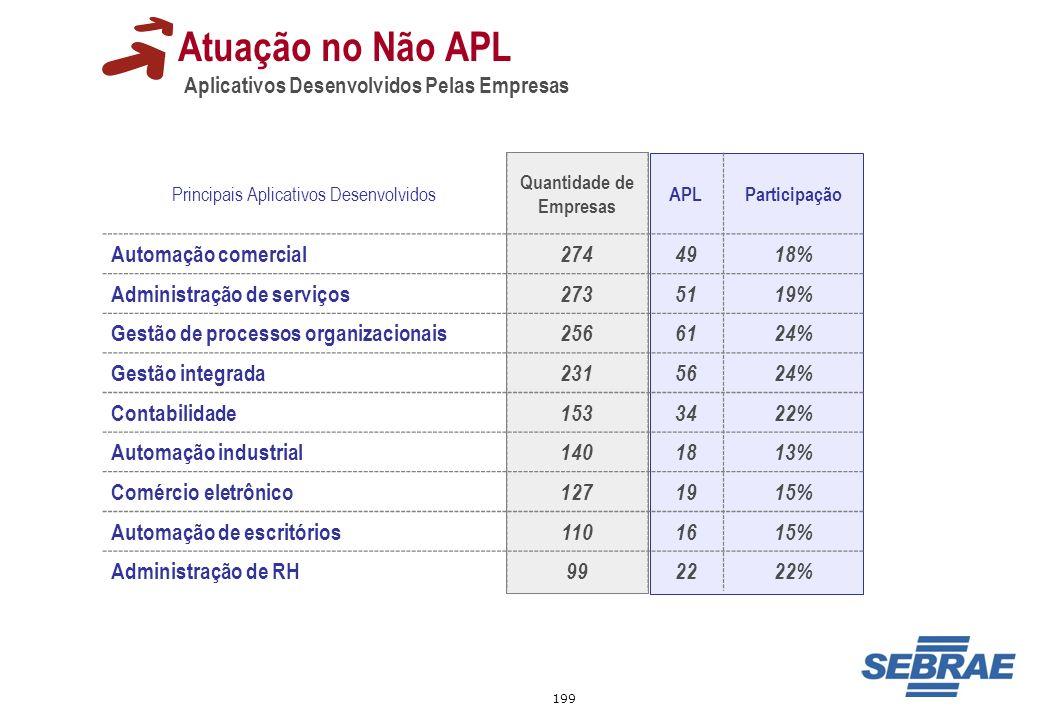 199 Principais Aplicativos Desenvolvidos Quantidade de Empresas APLParticipação Automação comercial 2744918% Administração de serviços 2735119% Gestão