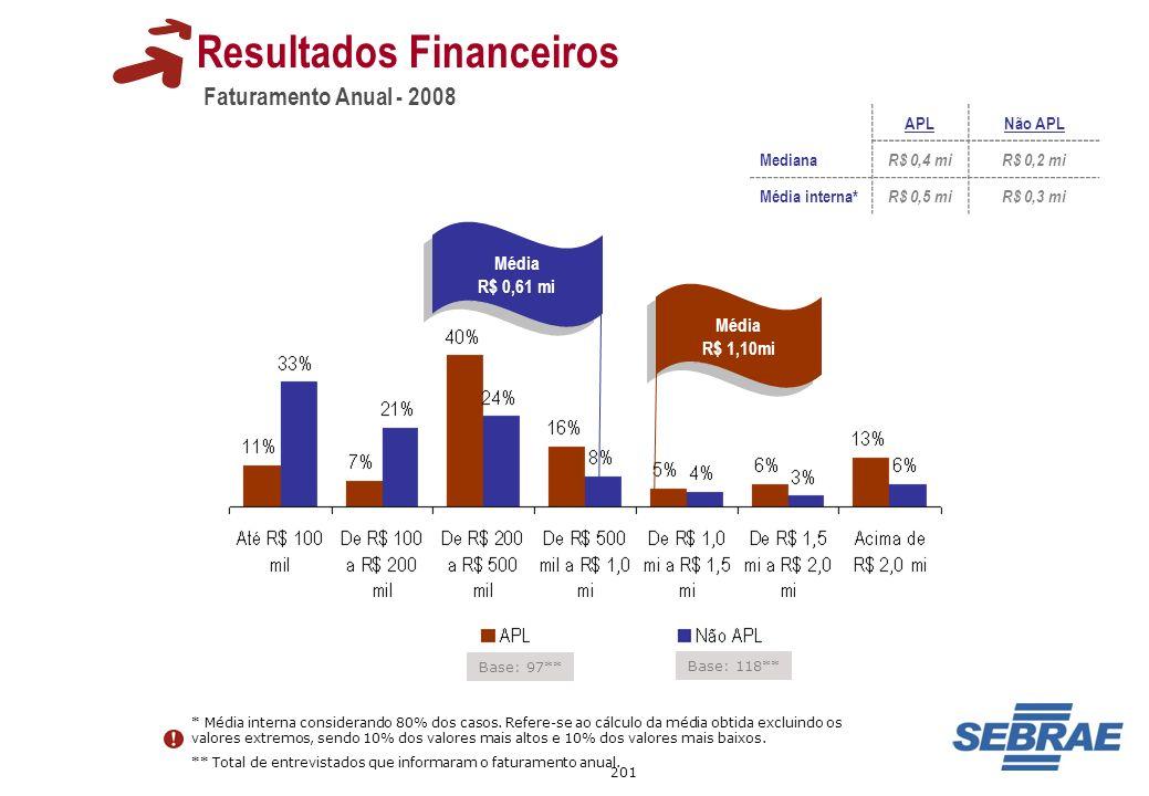 201 Faturamento Anual - 2008 Resultados Financeiros Base: 118** Base: 97** Média R$ 1,10mi Média R$ 1,10mi Média R$ 0,61 mi Média R$ 0,61 mi APLNão AP