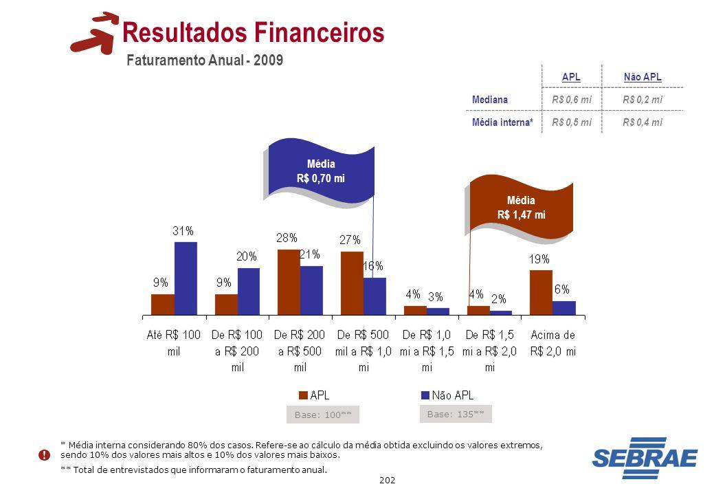 202 Faturamento Anual - 2009 Resultados Financeiros Base: 135** Base: 100** Média R$ 1,47 mi Média R$ 1,47 mi Média R$ 0,70 mi Média R$ 0,70 mi APLNão