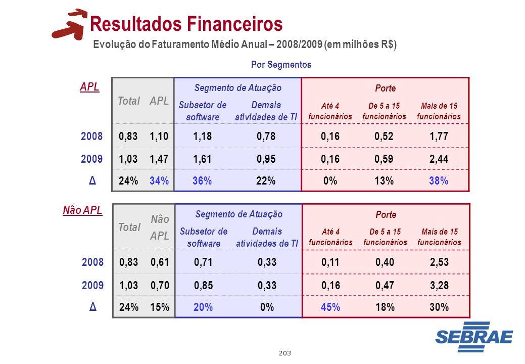 203 Evolução do Faturamento Médio Anual – 2008/2009 (em milhões R$) Resultados Financeiros TotalAPL Segmento de Atua ç ãoPorte Subsetor de software De