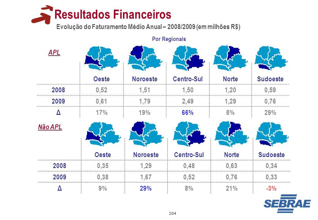 204 Evolução do Faturamento Médio Anual – 2008/2009 (em milhões R$) Resultados Financeiros OesteNoroesteCentro-SulNorteSudoeste 20080,351,290,480,630,