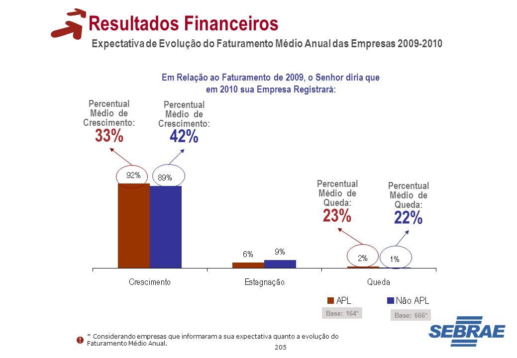 205 Expectativa de Evolução do Faturamento Médio Anual das Empresas 2009-2010 Resultados Financeiros Base: 164* Percentual Médio de Crescimento: 33% P