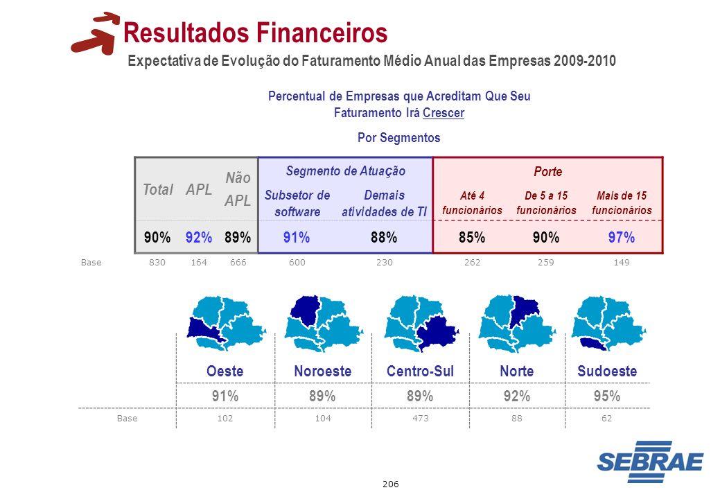 206 Expectativa de Evolução do Faturamento Médio Anual das Empresas 2009-2010 Resultados Financeiros Percentual de Empresas que Acreditam Que Seu Fatu
