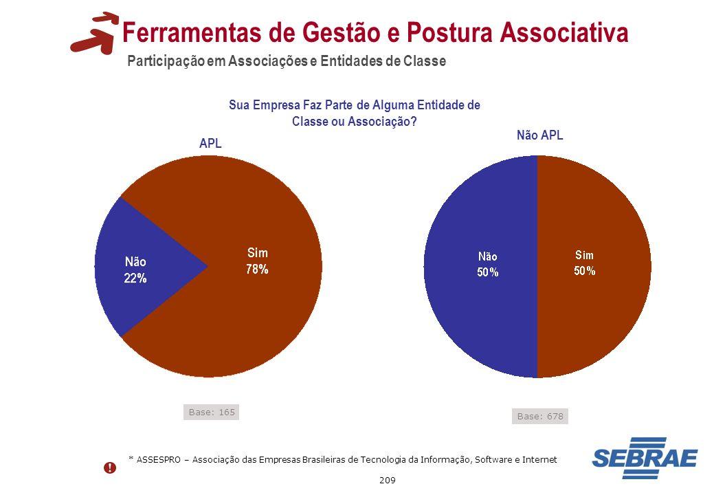 209 Participação em Associações e Entidades de Classe Ferramentas de Gestão e Postura Associativa * ASSESPRO – Associação das Empresas Brasileiras de