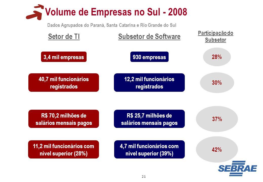 21 Volume de Empresas no Sul - 2008 Dados Agrupados do Paraná, Santa Catarina e Rio Grande do Sul 3,4 mil empresas 40,7 mil funcionários registrados R