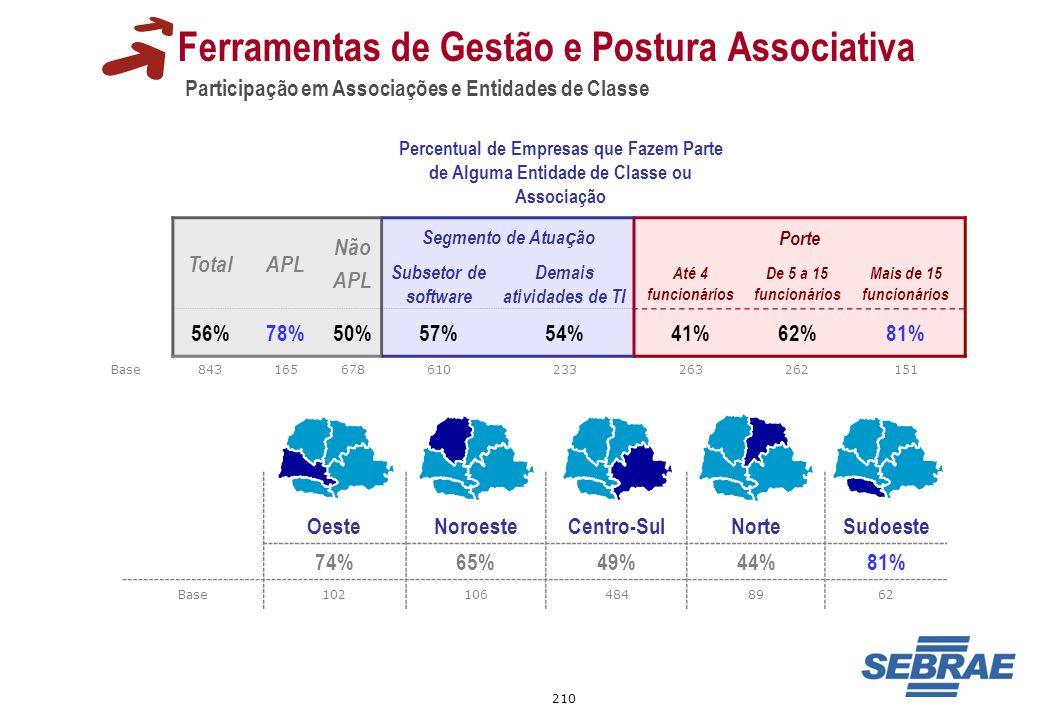 210 Participação em Associações e Entidades de Classe Ferramentas de Gestão e Postura Associativa Percentual de Empresas que Fazem Parte de Alguma Ent