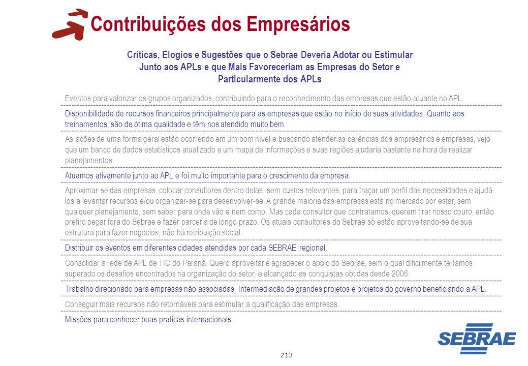 213 Contribuições dos Empresários Críticas, Elogios e Sugestões que o Sebrae Deveria Adotar ou Estimular Junto aos APLs e que Mais Favoreceriam as Emp