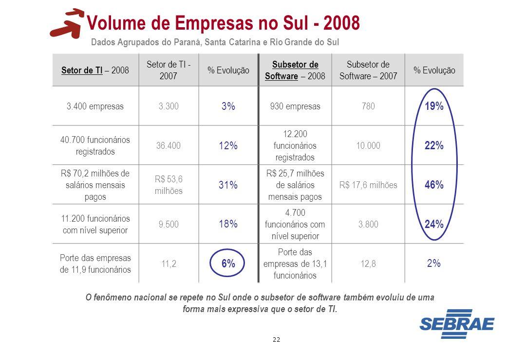 22 Volume de Empresas no Sul - 2008 Dados Agrupados do Paraná, Santa Catarina e Rio Grande do Sul Setor de TI – 2008 Setor de TI - 2007 % Evolução Sub
