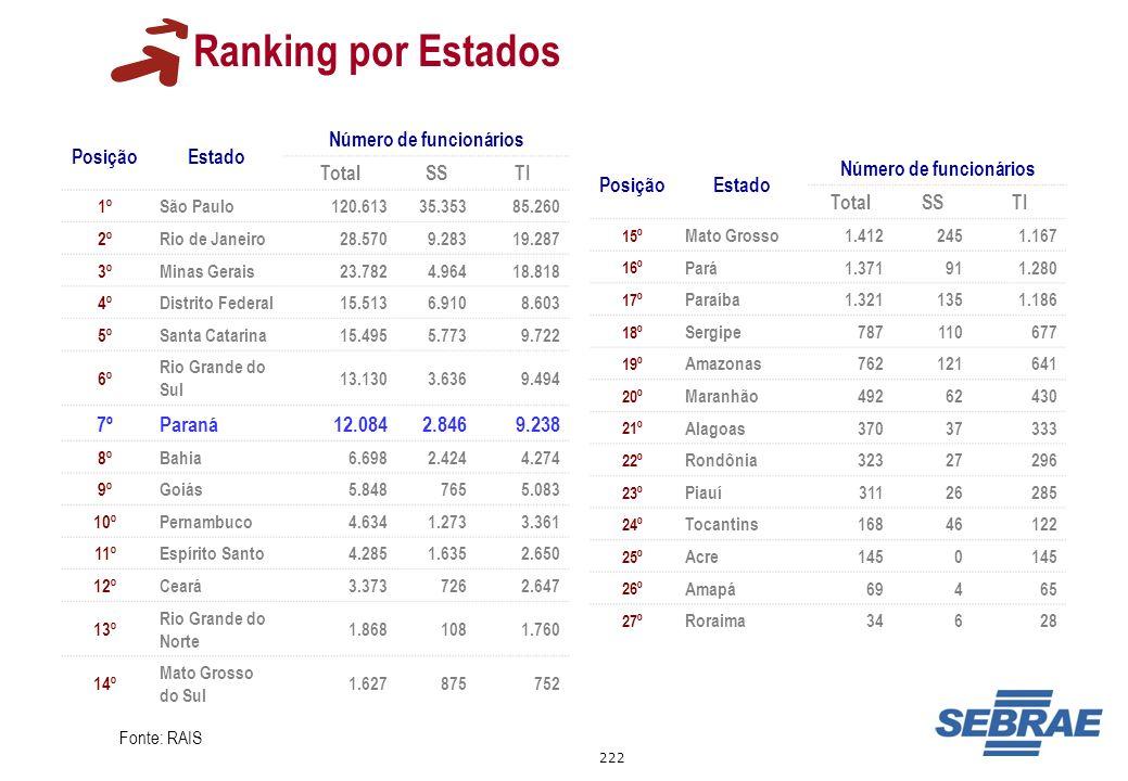 222 Ranking por Estados PosiçãoEstado Número de funcionários TotalSSTI 1ºSão Paulo120.61335.35385.260 2ºRio de Janeiro28.5709.28319.287 3ºMinas Gerais