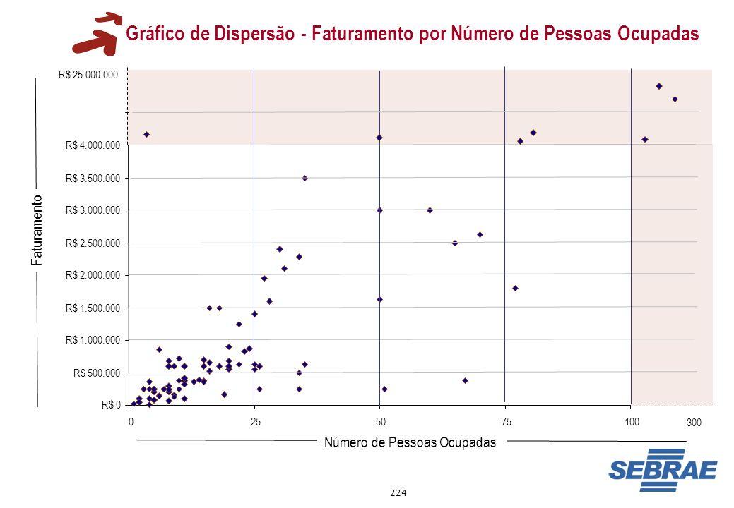 224 Gráfico de Dispersão - Faturamento por Número de Pessoas Ocupadas R$ 0 R$ 500.000 R$ 1.000.000 R$ 1.500.000 R$ 2.000.000 R$ 2.500.000 R$ 3.000.000