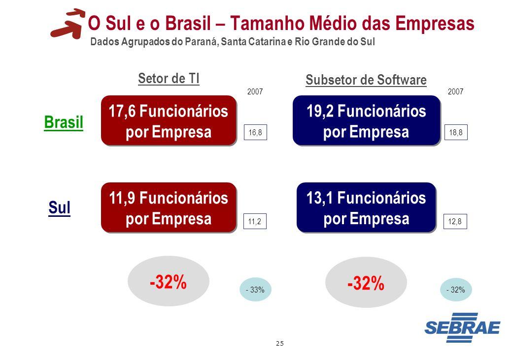 25 O Sul e o Brasil – Tamanho Médio das Empresas Dados Agrupados do Paraná, Santa Catarina e Rio Grande do Sul 17,6 Funcionários por Empresa 19,2 Func