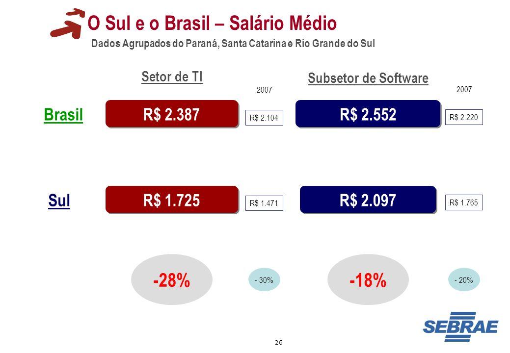 26 O Sul e o Brasil – Salário Médio Dados Agrupados do Paraná, Santa Catarina e Rio Grande do Sul R$ 2.387 R$ 2.552 R$ 2.097 -28% Setor de TI Subsetor