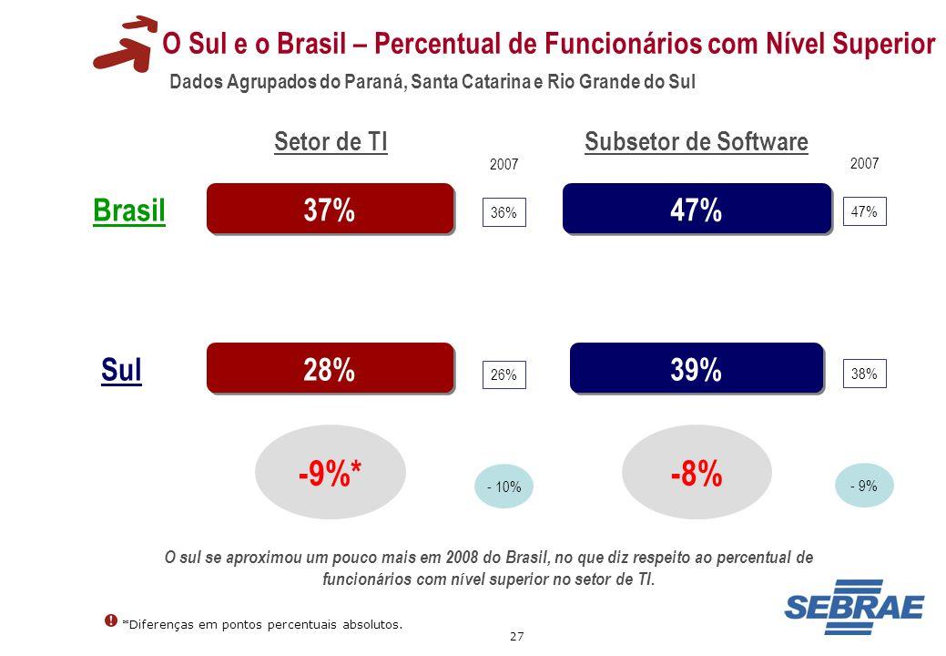 27 O Sul e o Brasil – Percentual de Funcionários com Nível Superior Dados Agrupados do Paraná, Santa Catarina e Rio Grande do Sul 37% 47% 39% -9%* Set