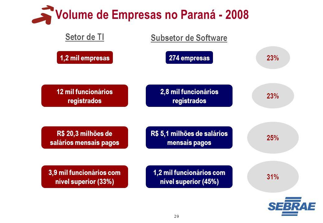 29 Volume de Empresas no Paraná - 2008 1,2 mil empresas 12 mil funcionários registrados R$ 20,3 milhões de salários mensais pagos 274 empresas 2,8 mil
