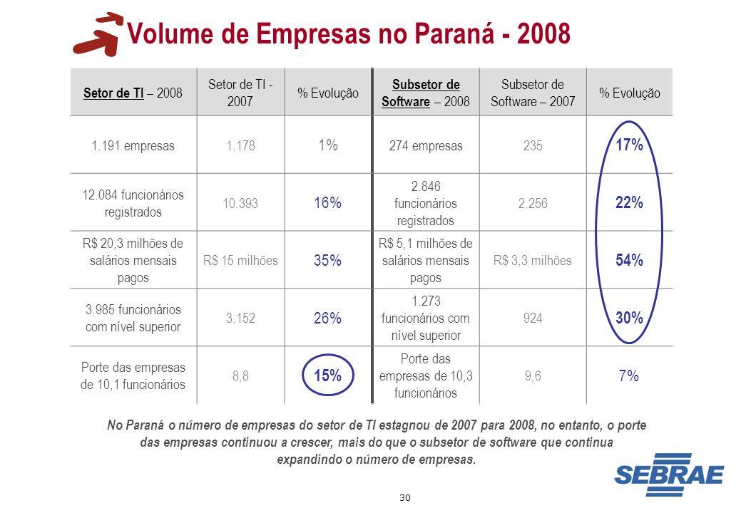 30 Volume de Empresas no Paraná - 2008 Setor de TI – 2008 Setor de TI - 2007 % Evolução Subsetor de Software – 2008 Subsetor de Software – 2007 % Evol