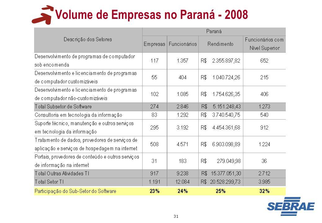 31 Volume de Empresas no Paraná - 2008