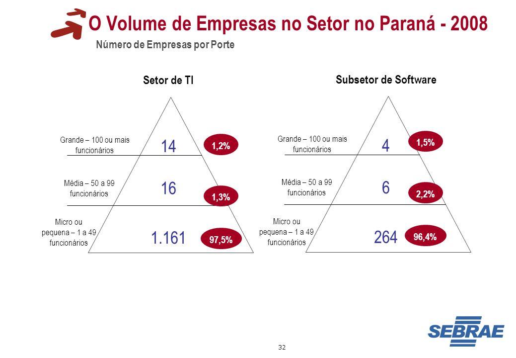 32 14 O Volume de Empresas no Setor no Paraná - 2008 Número de Empresas por Porte Grande – 100 ou mais funcionários Média – 50 a 99 funcionários Micro
