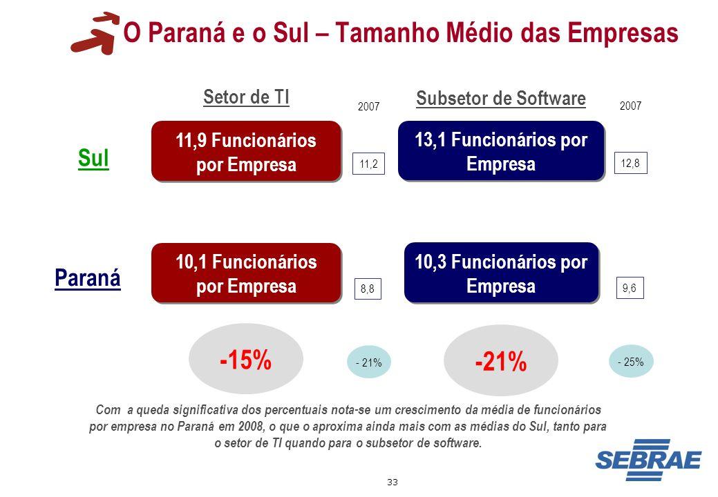 33 O Paraná e o Sul – Tamanho Médio das Empresas 11,9 Funcionários por Empresa 13,1 Funcionários por Empresa 10,3 Funcionários por Empresa -15% Setor