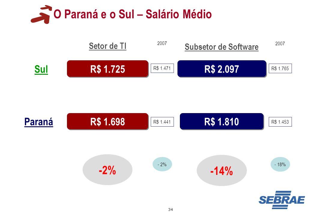 34 O Paraná e o Sul – Salário Médio R$ 1.725 R$ 2.097 R$ 1.810 -2% Setor de TI Subsetor de Software Sul Paraná R$ 1.698 -14% 2007 R$ 1.471 - 2% R$ 1.4