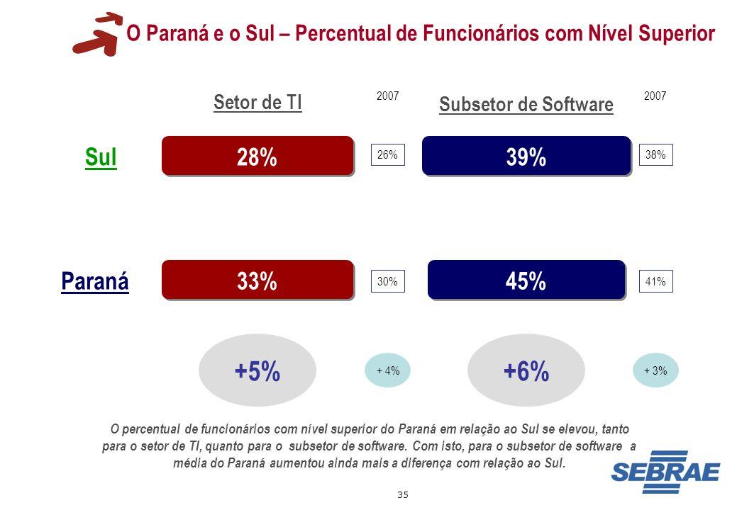 35 O Paraná e o Sul – Percentual de Funcionários com Nível Superior 28% 39% 45% +5% Setor de TI Subsetor de Software Sul Paraná 33% +6% 2007 26% + 4%