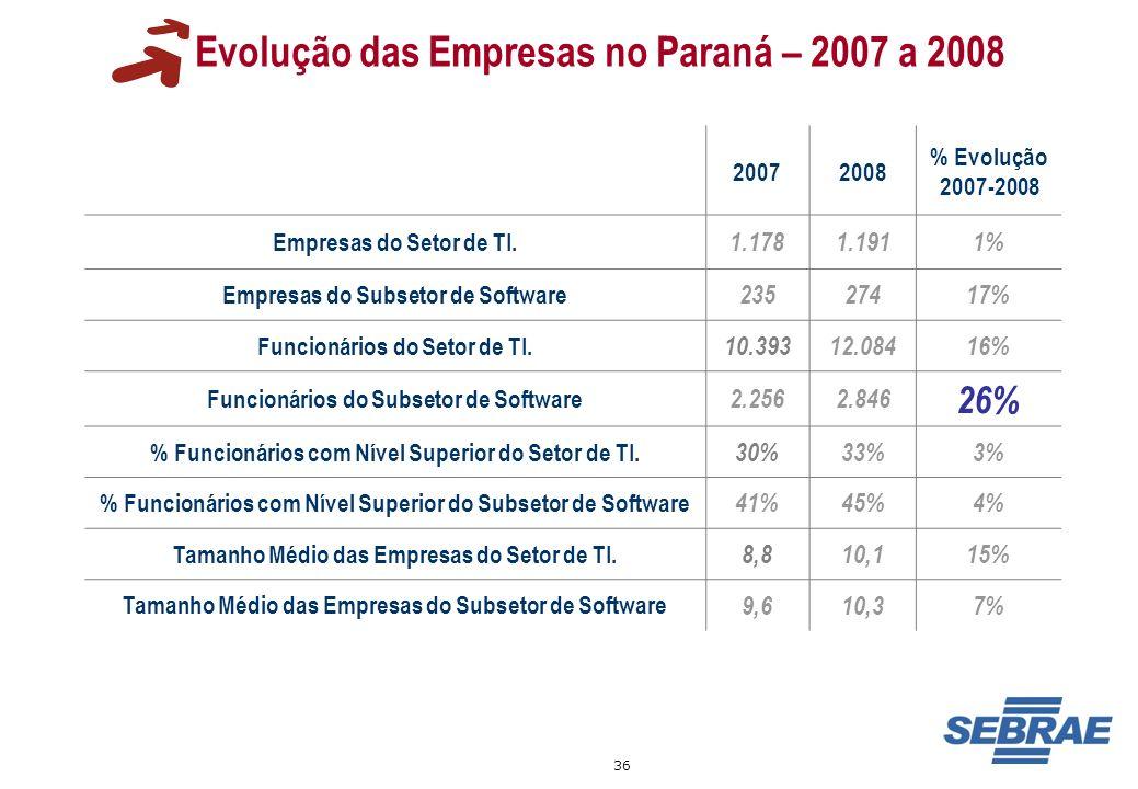 36 Evolução das Empresas no Paraná – 2007 a 2008 20072008 % Evolução 2007-2008 Empresas do Setor de TI. 1.1781.1911% Empresas do Subsetor de Software