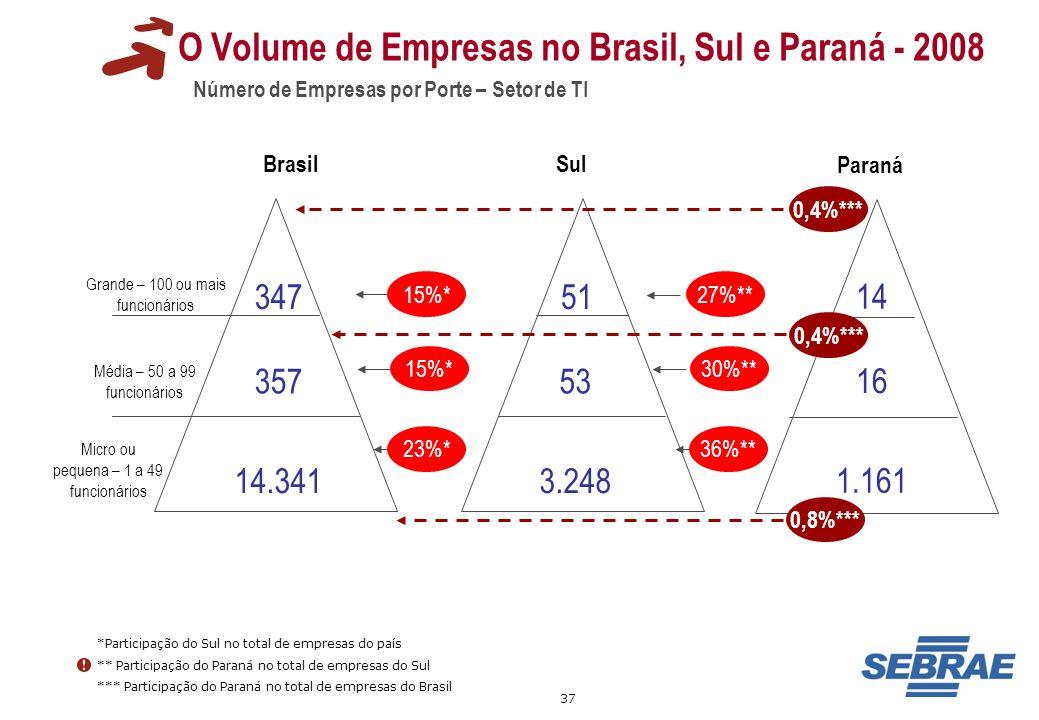 37 Grande – 100 ou mais funcionários 34751 O Volume de Empresas no Brasil, Sul e Paraná - 2008 Número de Empresas por Porte – Setor de TI Média – 50 a