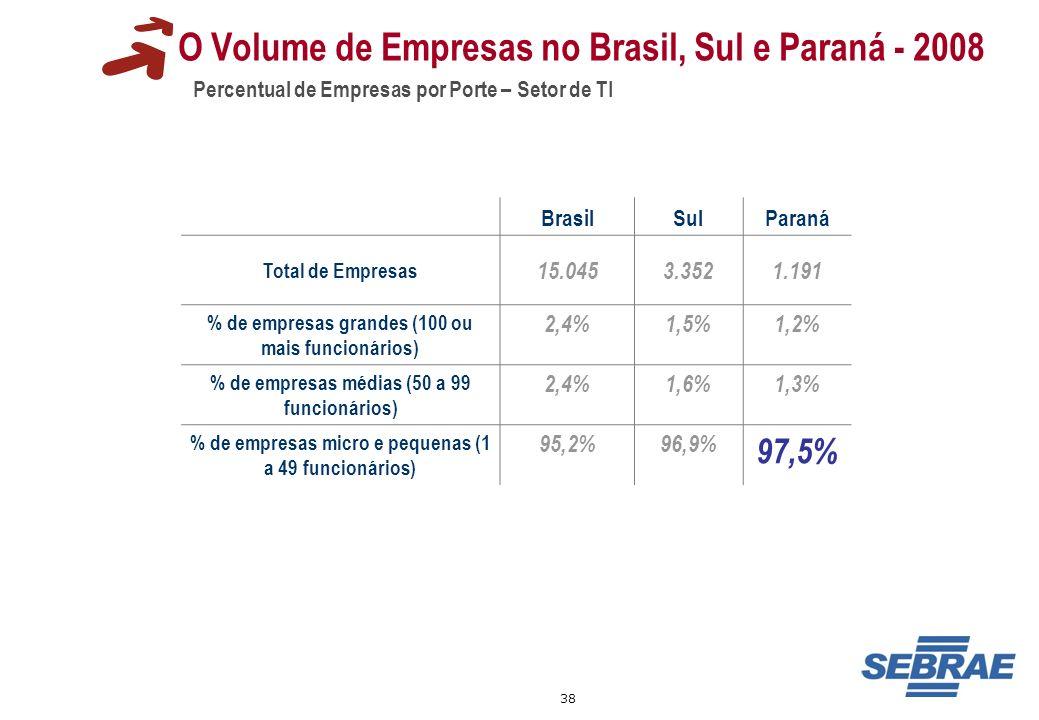 38 O Volume de Empresas no Brasil, Sul e Paraná - 2008 Percentual de Empresas por Porte – Setor de TI BrasilSulParaná Total de Empresas 15.0453.3521.1