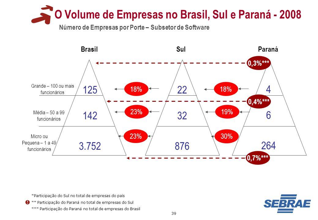 39 O Volume de Empresas no Brasil, Sul e Paraná - 2008 Número de Empresas por Porte – Subsetor de Software Grande – 100 ou mais funcionários Média – 5