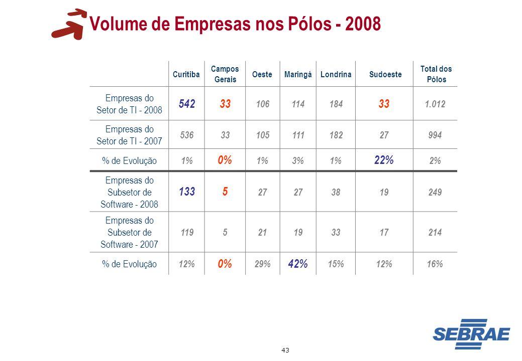 43 Volume de Empresas nos Pólos - 2008 Curitiba Campos Gerais OesteMaringáLondrinaSudoeste Total dos Pólos Empresas do Setor de TI - 2008 54233 106114