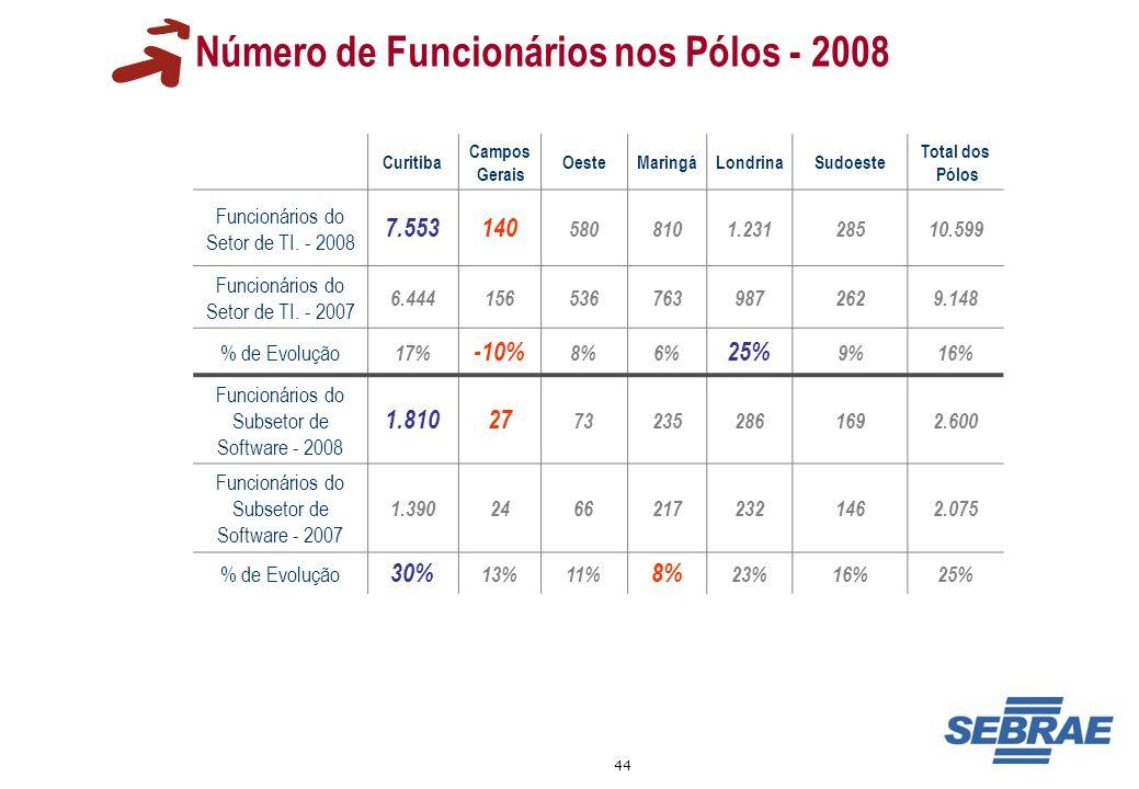 44 Número de Funcionários nos Pólos - 2008 Curitiba Campos Gerais OesteMaringáLondrinaSudoeste Total dos Pólos Funcionários do Setor de TI. - 2008 7.5