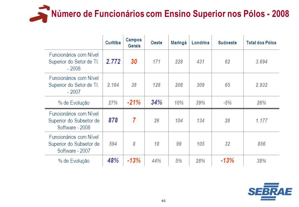 46 Número de Funcionários com Ensino Superior nos Pólos - 2008 Curitiba Campos Gerais OesteMaringáLondrinaSudoesteTotal dos Pólos Funcionários com Nív