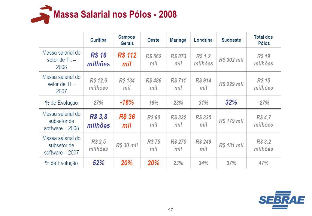 47 Massa Salarial nos Pólos - 2008 Curitiba Campos Gerais OesteMaringáLondrinaSudoeste Total dos Pólos Massa salarial do setor de TI. – 2008 R$ 16 mil
