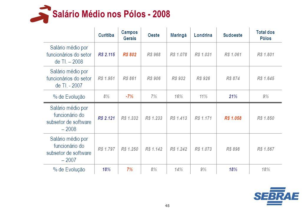 48 Salário Médio nos Pólos - 2008 Curitiba Campos Gerais OesteMaringáLondrinaSudoeste Total dos Pólos Salário médio por funcionários do setor de TI. –