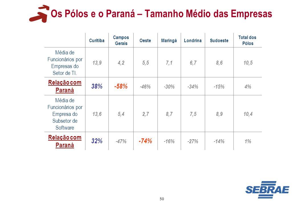 50 Os Pólos e o Paraná – Tamanho Médio das Empresas Curitiba Campos Gerais OesteMaringáLondrinaSudoeste Total dos Pólos Média de Funcionários por Empr