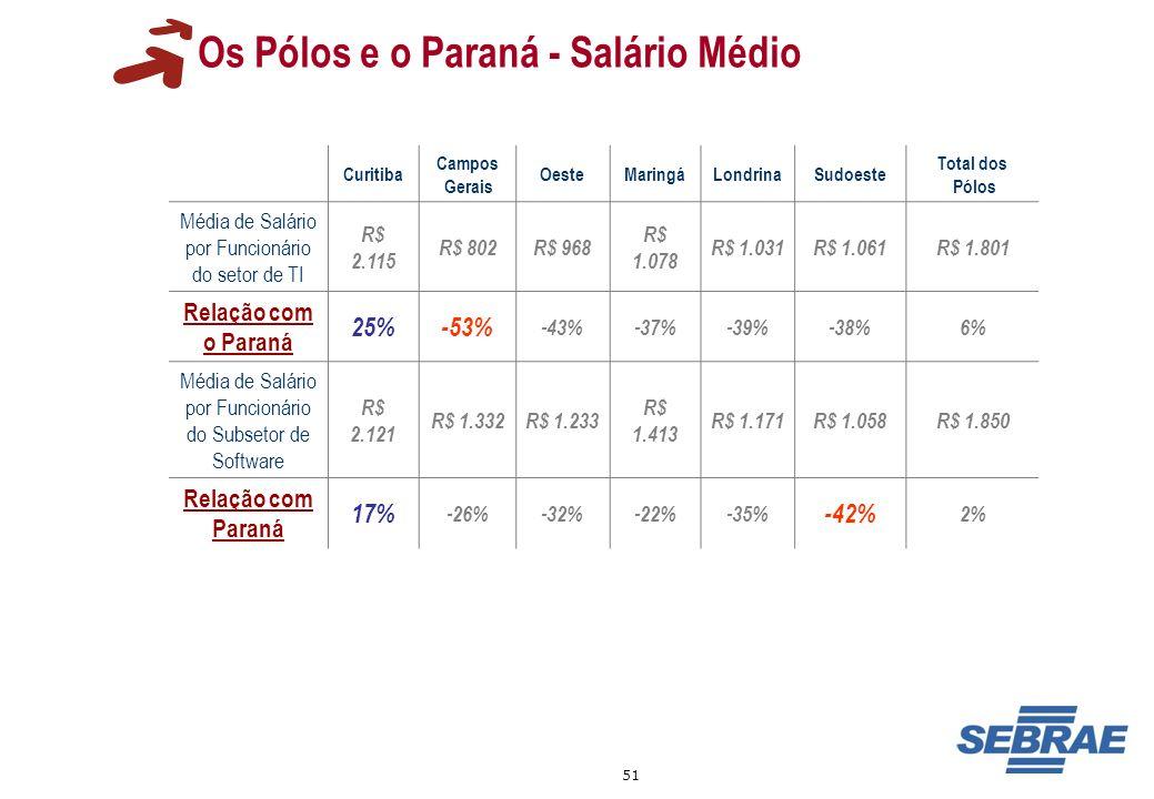 51 Os Pólos e o Paraná - Salário Médio Curitiba Campos Gerais OesteMaringáLondrinaSudoeste Total dos Pólos Média de Salário por Funcionário do setor d