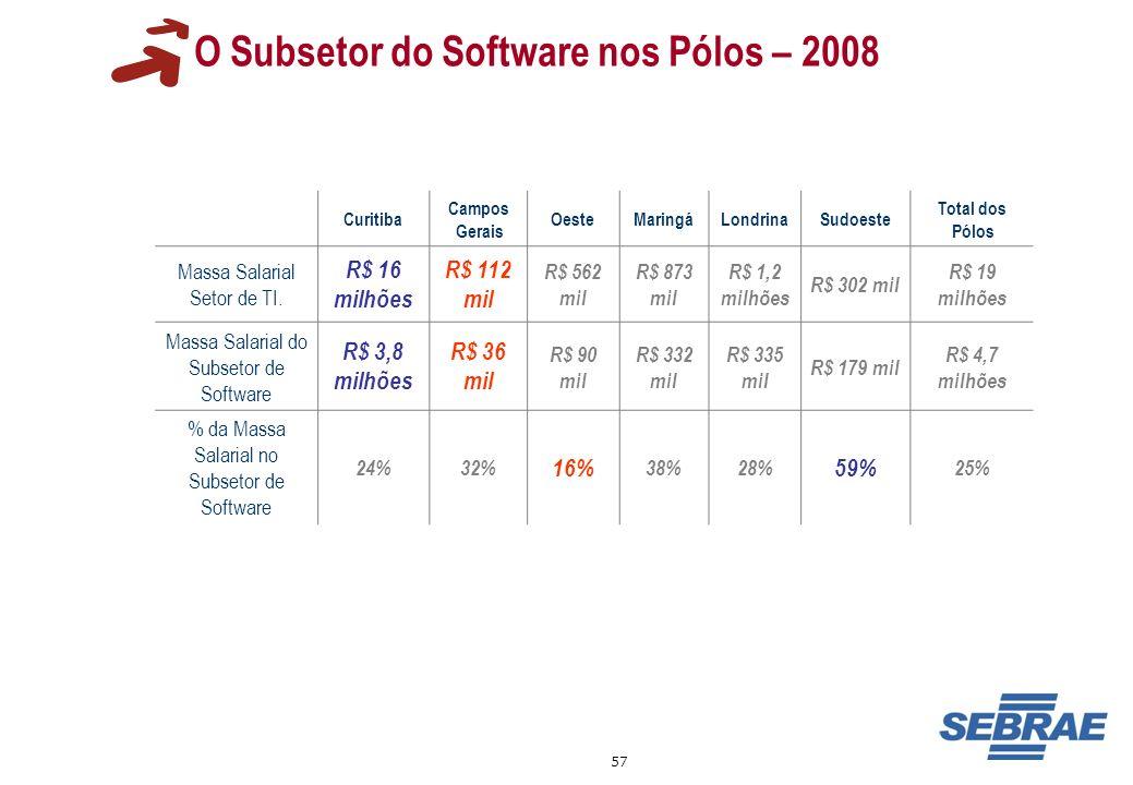 57 O Subsetor do Software nos Pólos – 2008 Curitiba Campos Gerais OesteMaringáLondrinaSudoeste Total dos Pólos Massa Salarial Setor de TI. R$ 16 milhõ