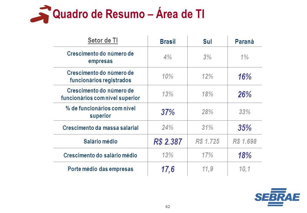 62 BrasilSulParaná Crescimento do número de empresas 4%3%1% Crescimento do número de funcionários registrados 10%12% 16% Crescimento do número de func