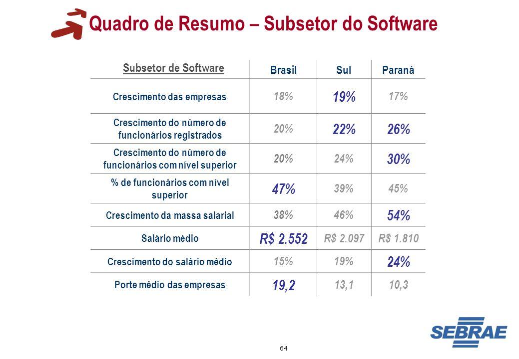 64 BrasilSulParaná Crescimento das empresas 18% 19% 17% Crescimento do número de funcionários registrados 20% 22%26% Crescimento do número de funcioná