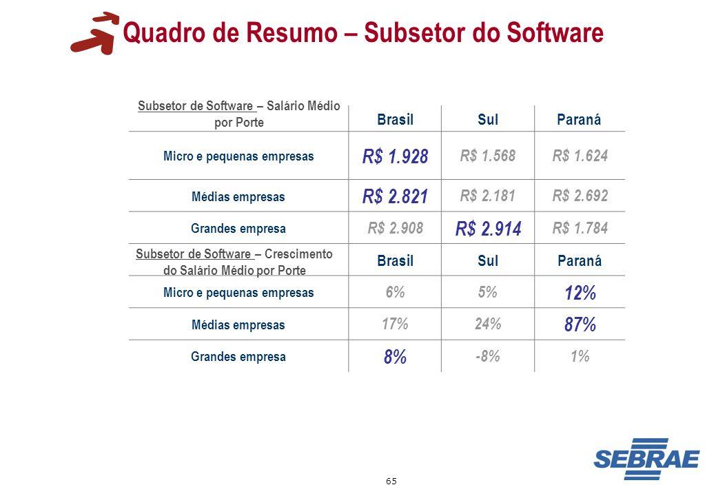65 Quadro de Resumo – Subsetor do Software BrasilSulParaná Micro e pequenas empresas R$ 1.928 R$ 1.568R$ 1.624 Médias empresas R$ 2.821 R$ 2.181R$ 2.6